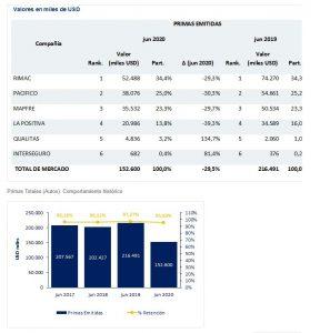 Mercado de Seguros en ramo Autos bajó 30%